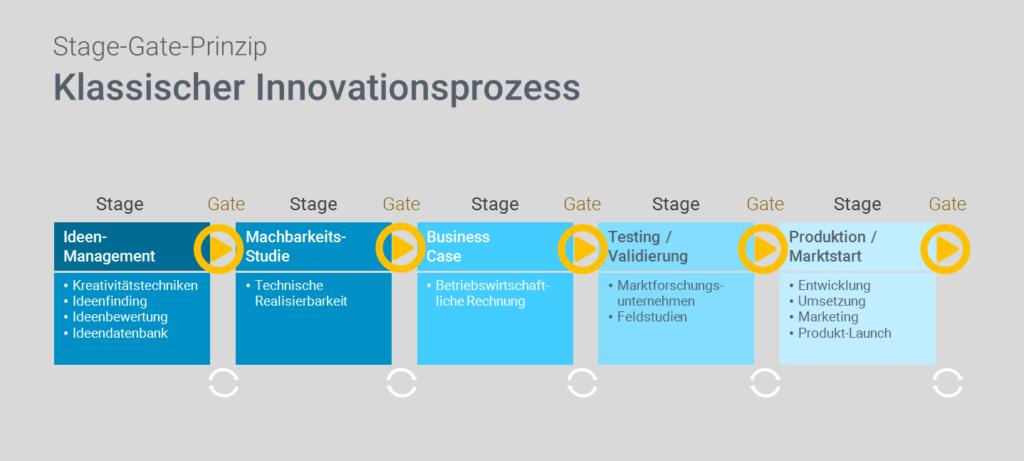 Innovationsprozess