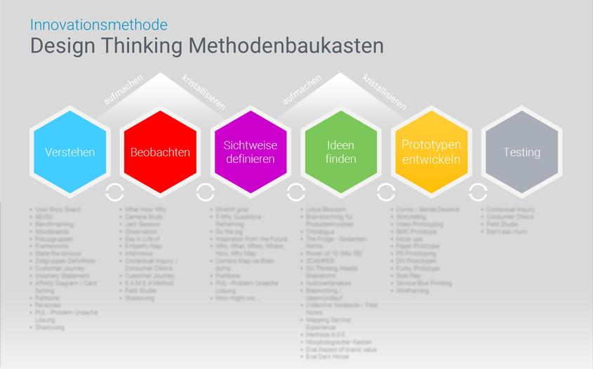 Übersicht alle Design Thinking Methoden