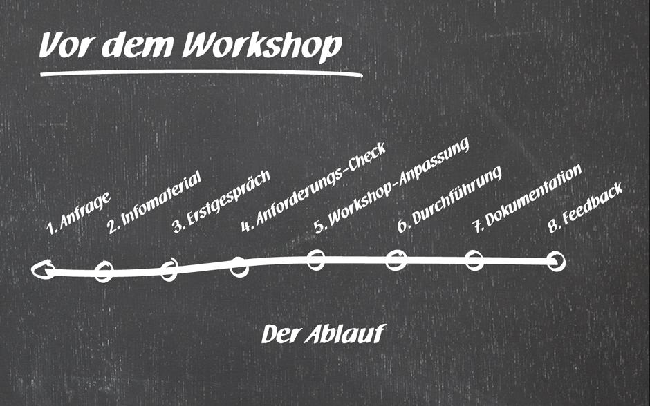 Planung und Ablauf Innovationsworkshops