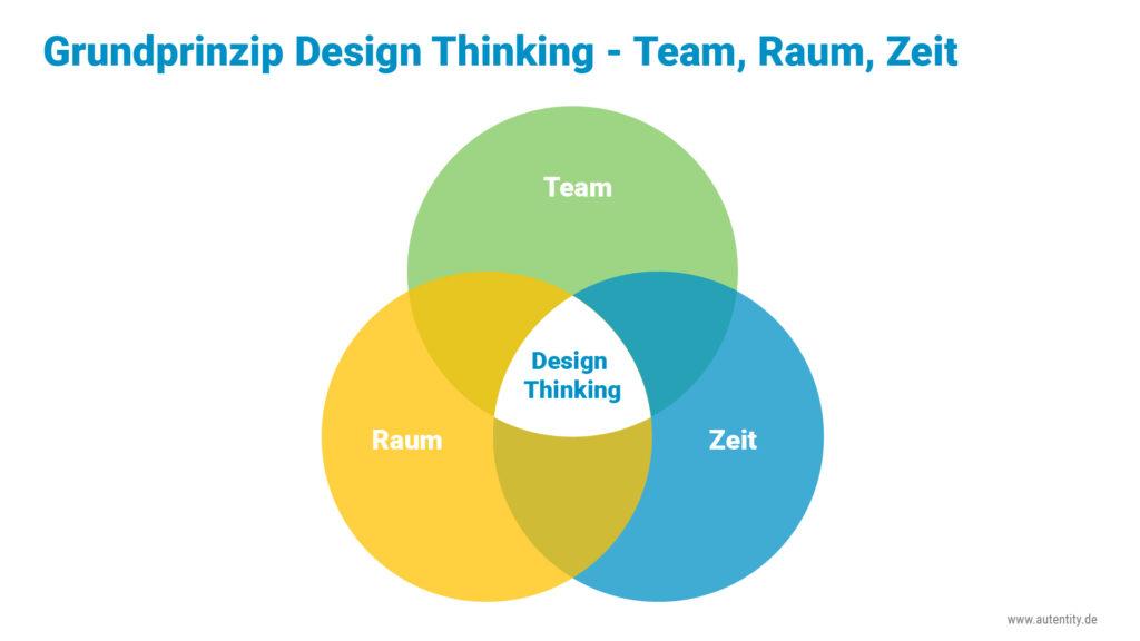 Design Thinking Grundprinzip Team Raum Zeit