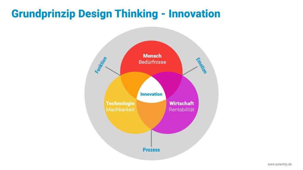 Design Thinking Grundprinzip Technologie Mensch Wirtschaft