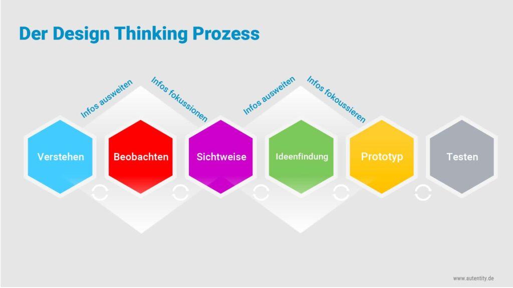 Design Thinking Prozess Methode Beratung